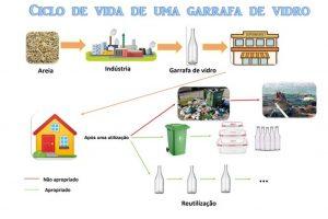 Menção Honrosa em Concurso nacional do Eco-Escolas.